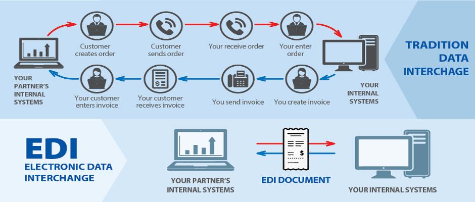 EDI.Net